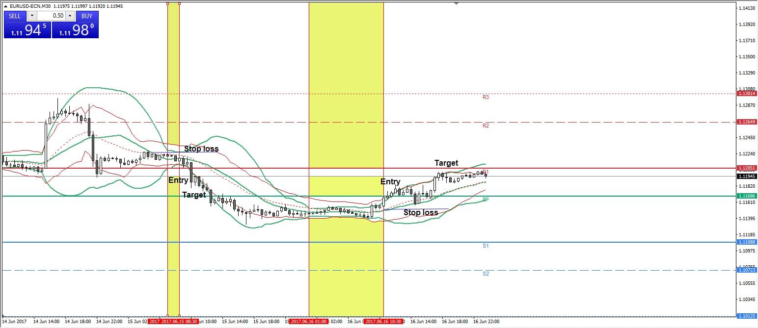 EURUSD M3 chart