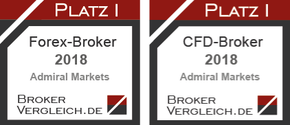 Nagrody dla Admiral Markets