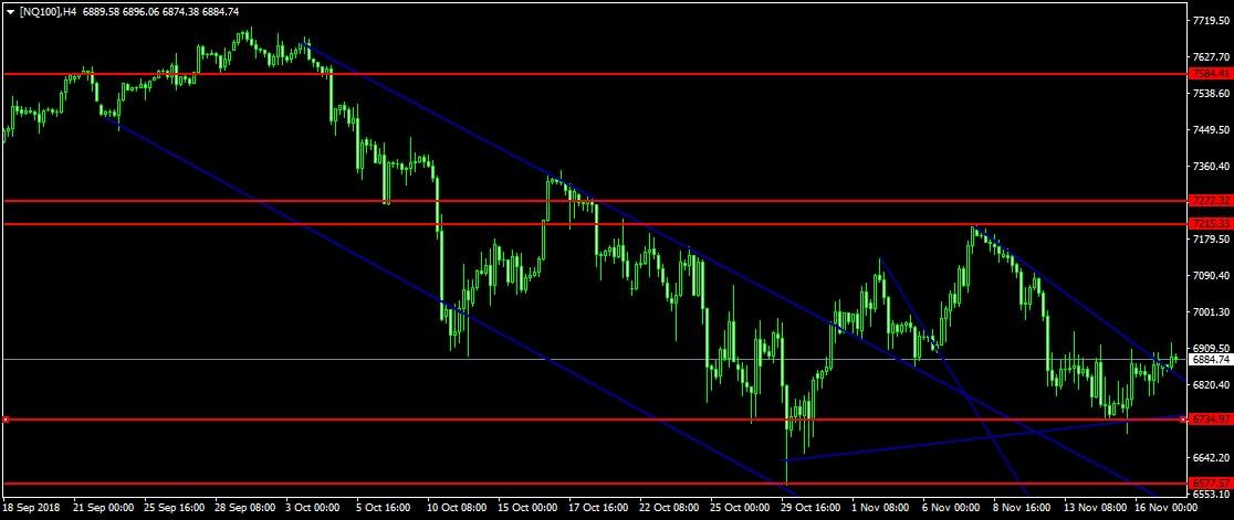 Nasdaq 100 index Admiral Markets
