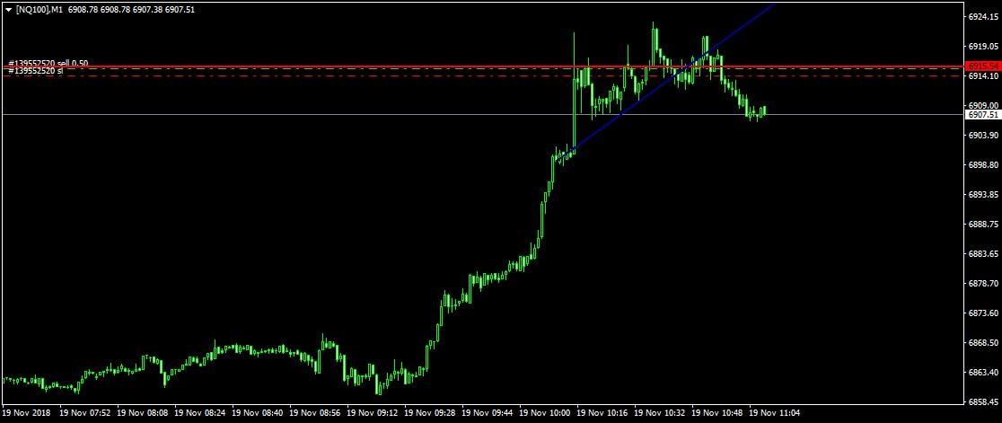 Nasdaq 100 Admiral Markets