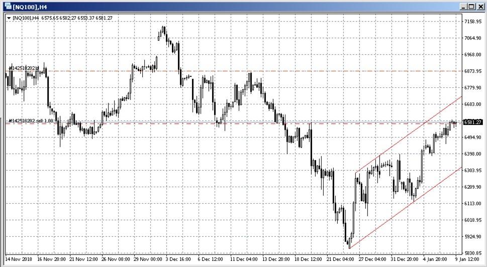 MetaTrader NASDAQ 100 Short Trendkanal