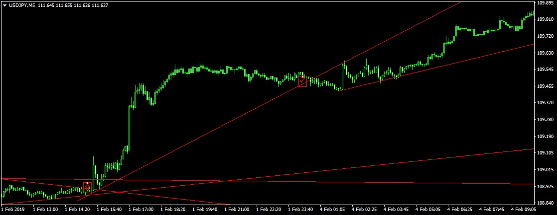 NFP USD kereskedés