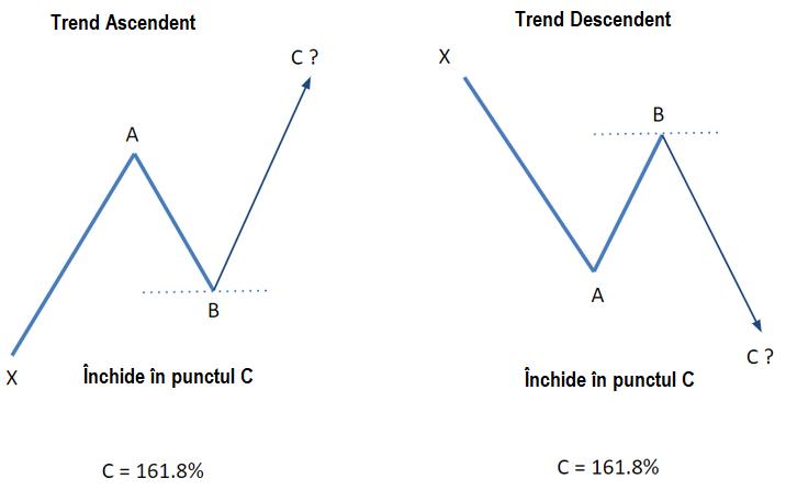 corectarea după nivelurile fibonacci