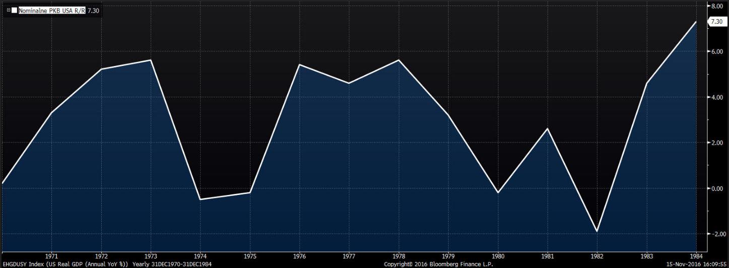 Zmiana nominalnego produktu krajowego brutto w USA na przestrzeni 1971-1983 roku odczyty R/R