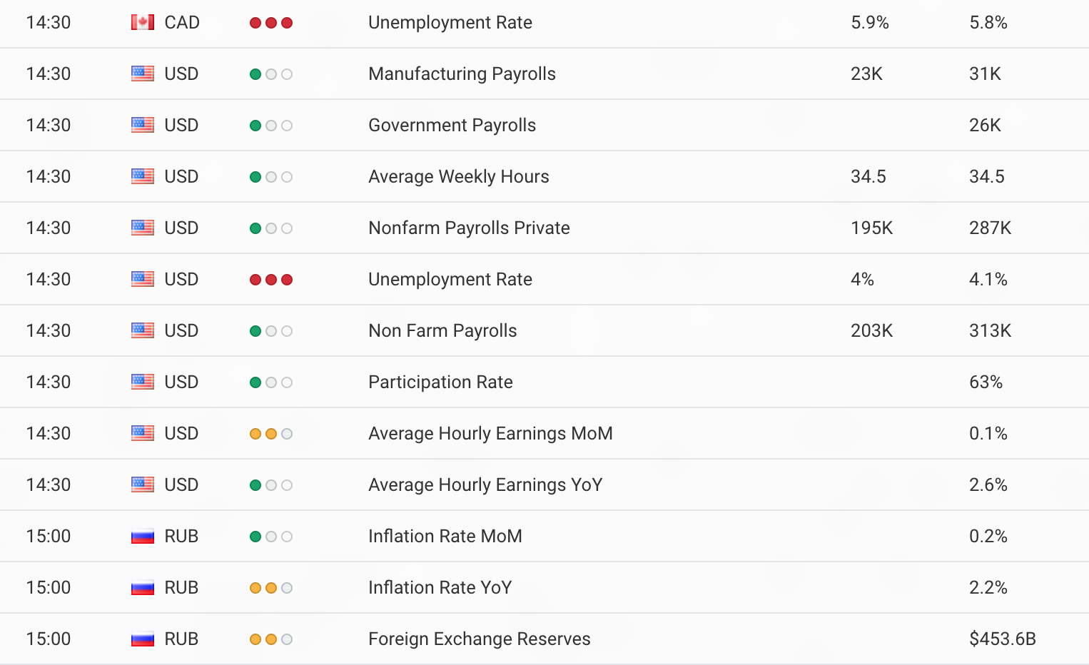 non farm payroll data release