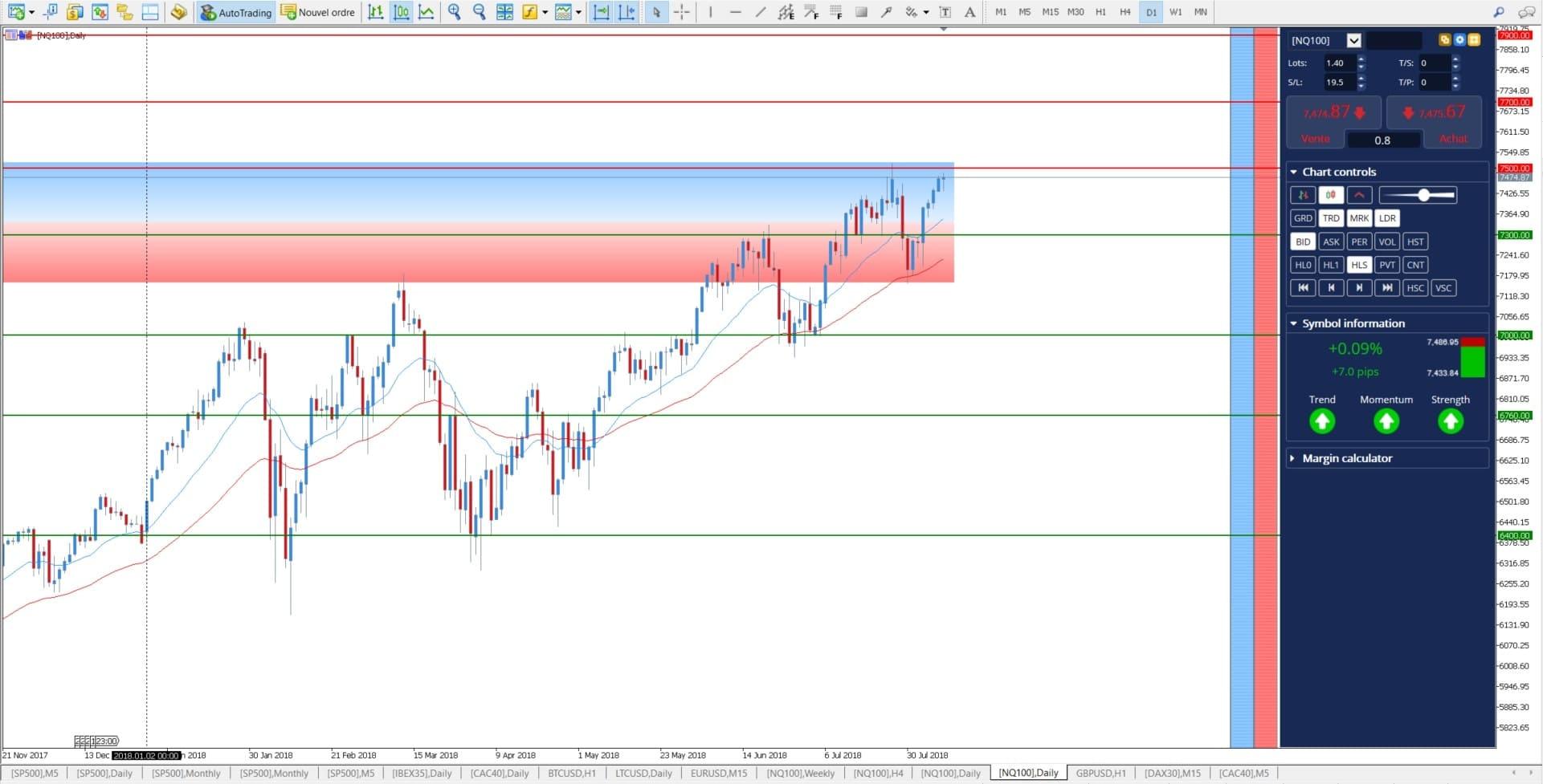 NASDAQ stocks - Nasdaq companies