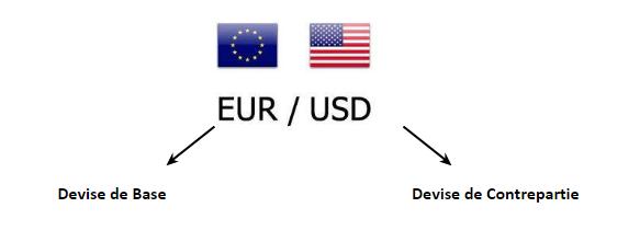 paires de devises forex
