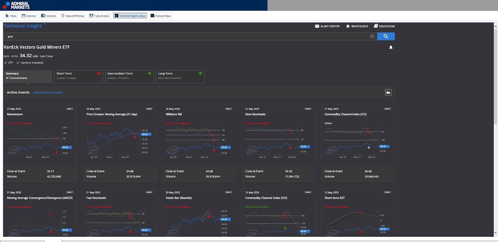 Sử dụng chiến lược hedge fund với chỉ báo kỹ thuật của Technical Insight Lookup