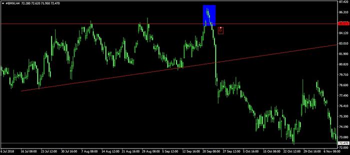 bmw акции цена