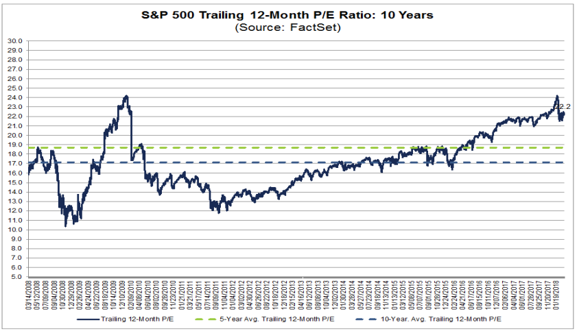 S&P 500 Trailing 12 moth