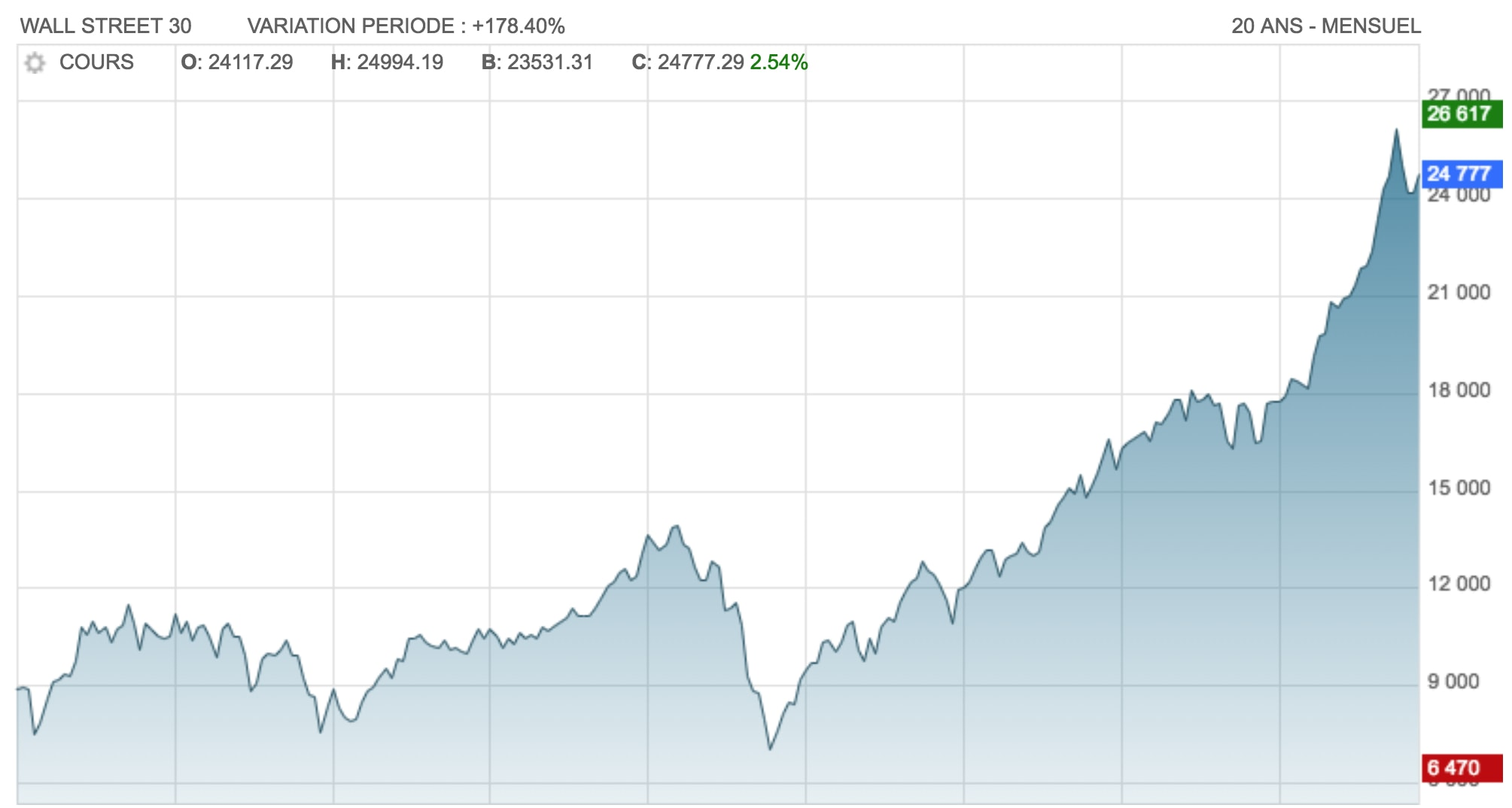 performance dow jones 20 ans