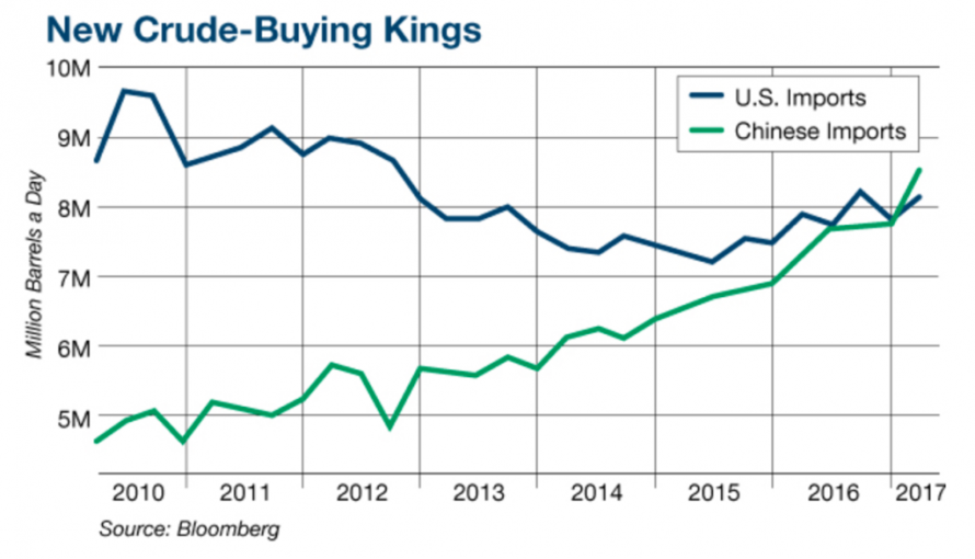 Crude-Buying Kings