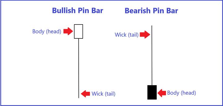 Pin Bar příklady svíček