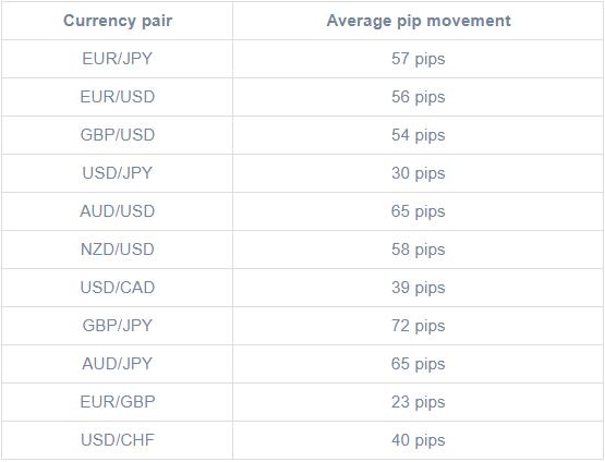 pip trung bình cặp tiền châu Á