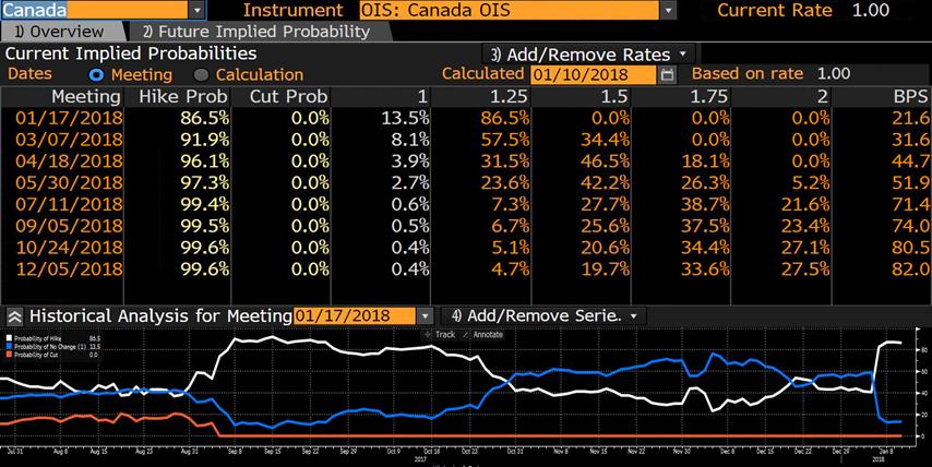 prawdopodobienstwo podwyzki stop procentowych