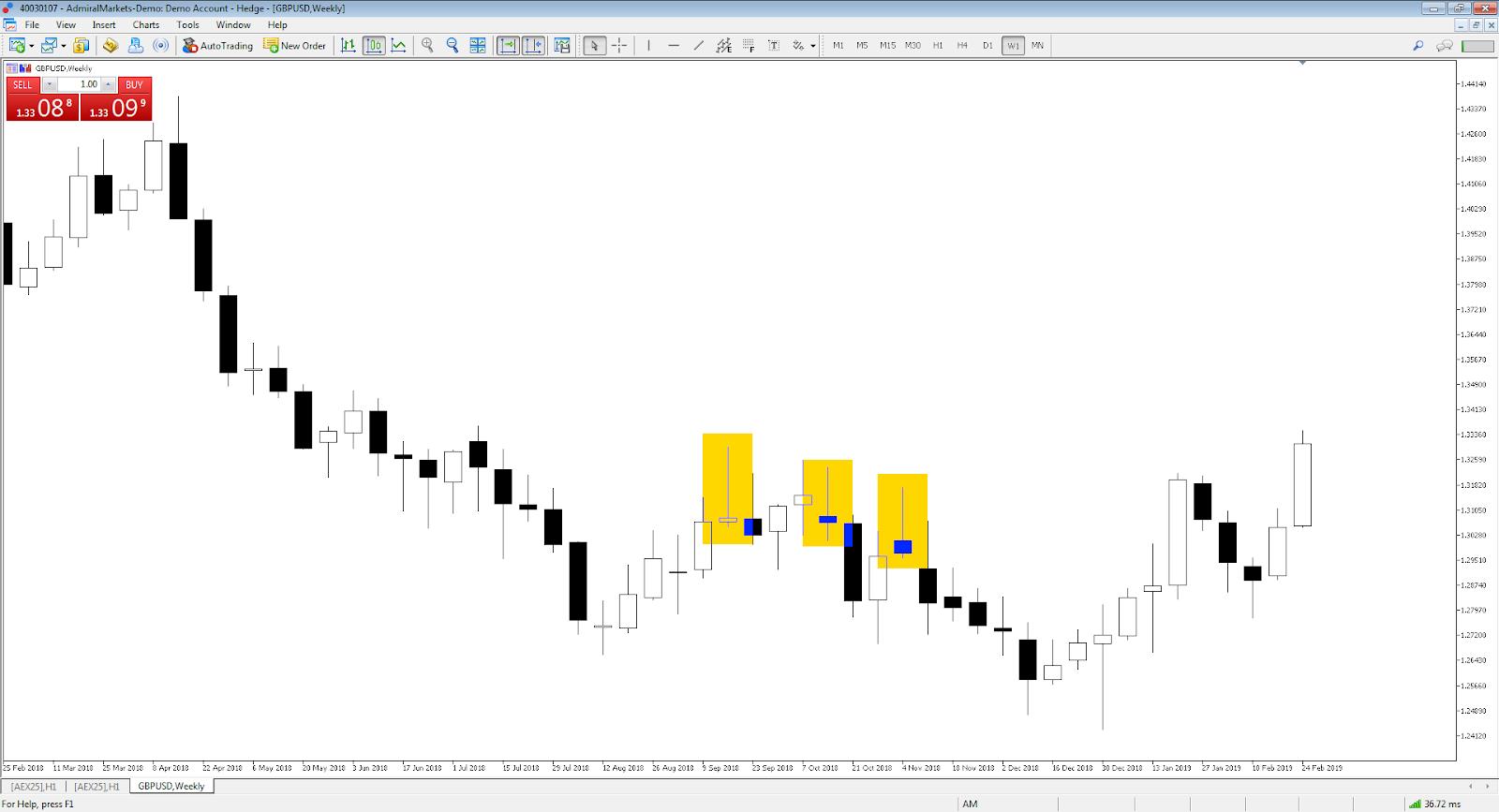 Price Action Trading Sternschnuppe GBPUSD