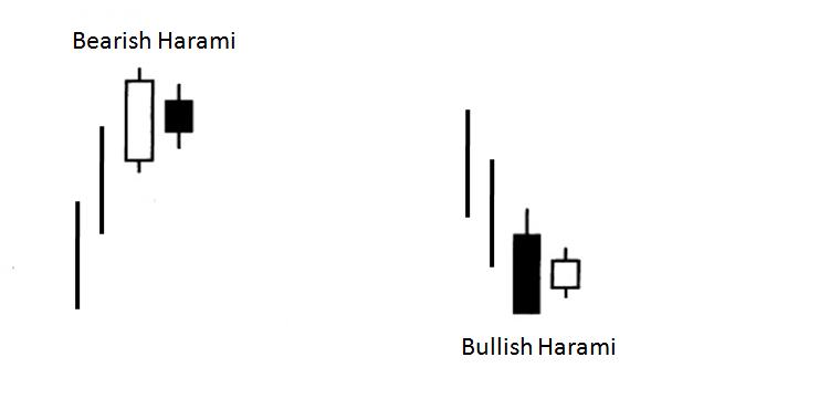 Price Action Trading bärische und bullische Harami