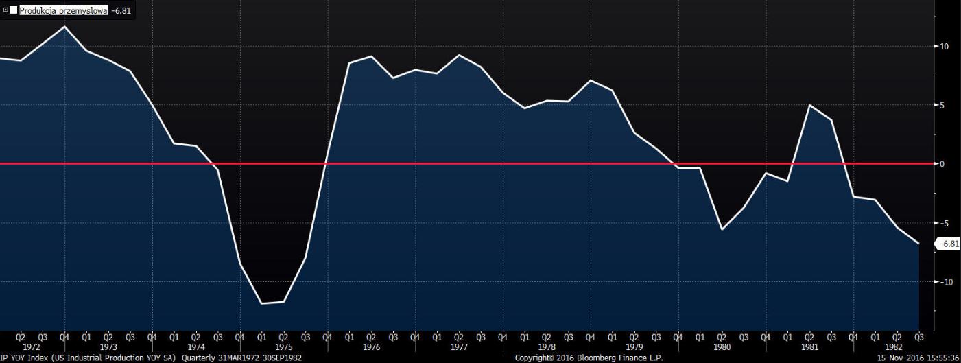 Produkcja przemysłowa w USA odczyty kwartale R/R