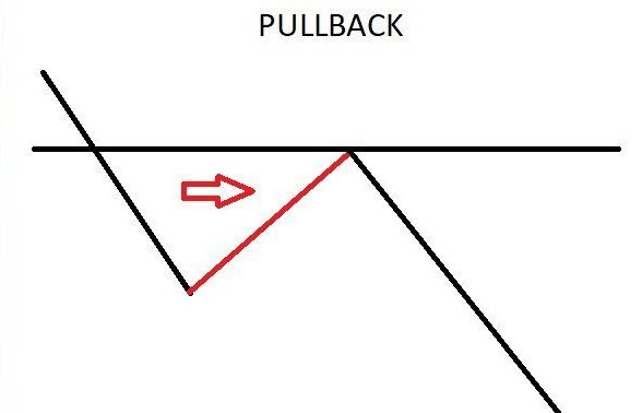 pull back trading