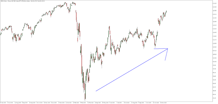 Rally akciového trhu