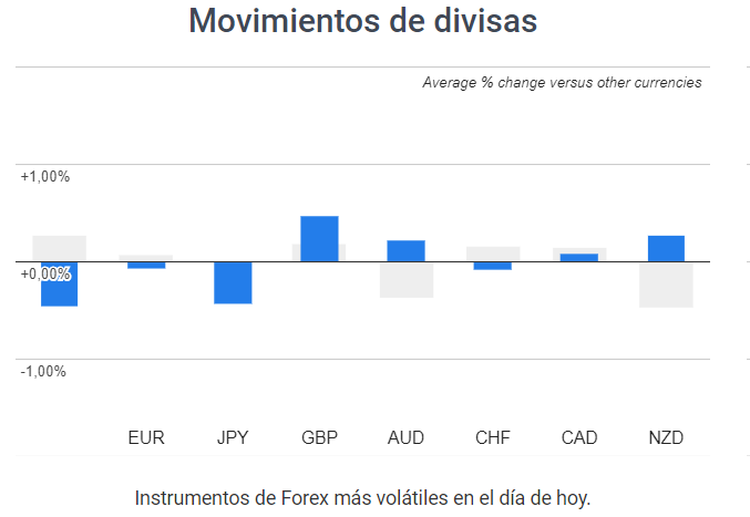 divisas volátiles