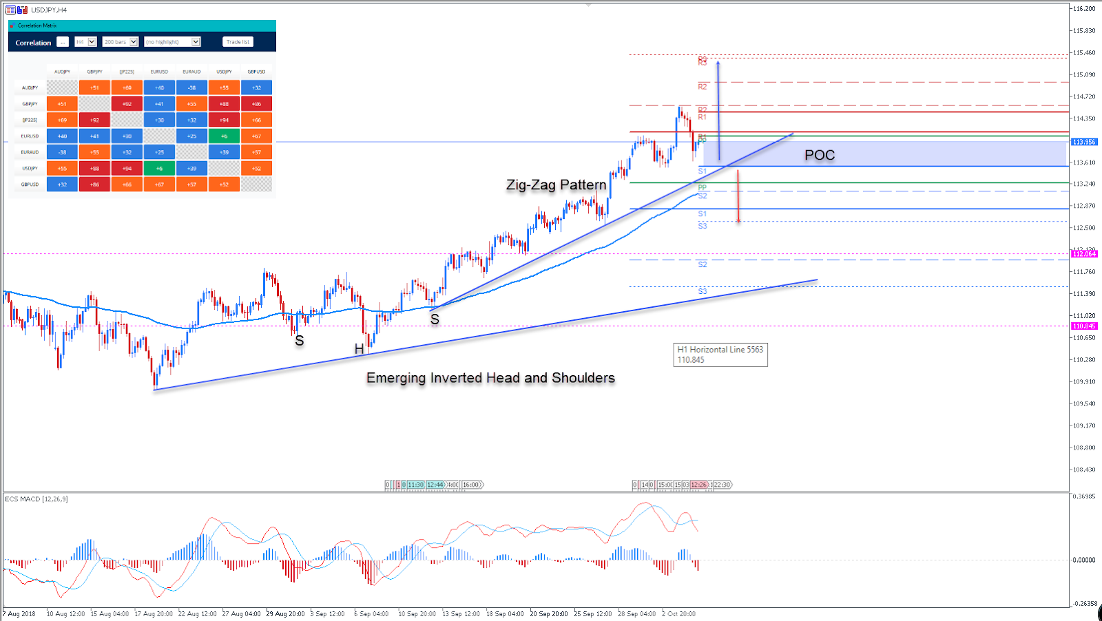USDJPY Chart - Technical Analysis