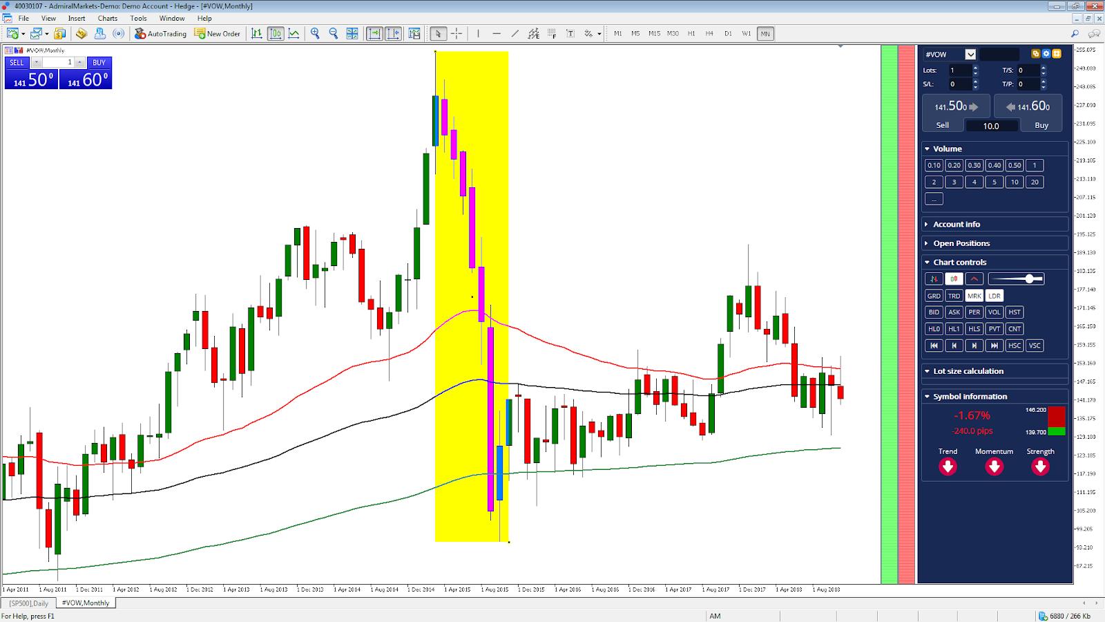 short sell graf