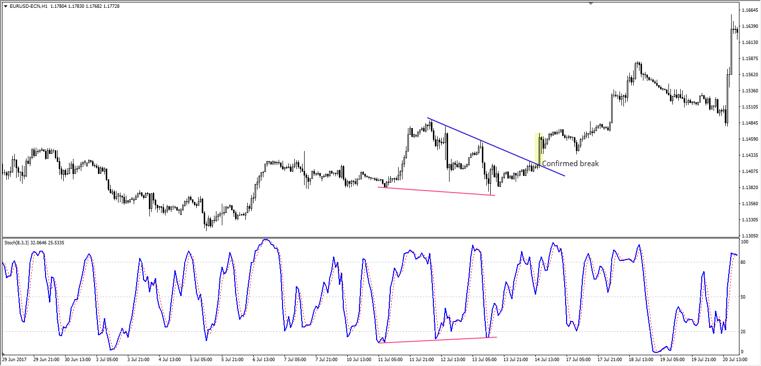 bullish divergence with a confirmed trend line breakout