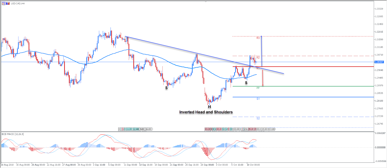 USDCAD Technical Analysis