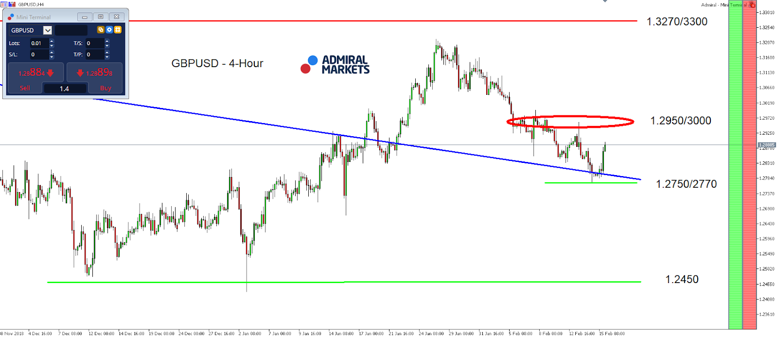 GBP/USD 4-hour chart