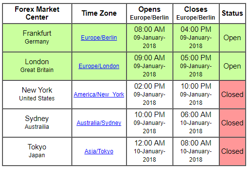 Forex trading session times