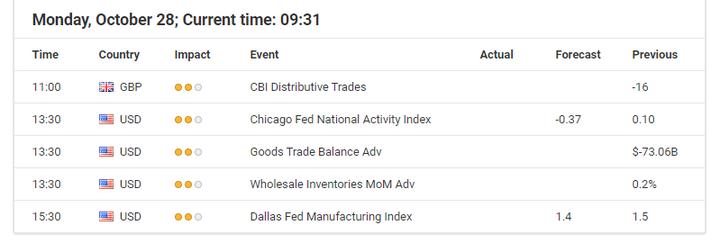 Икономически събития за 28 октомври 2019 - Admiral Markets Форекс Календар