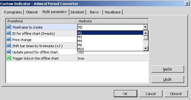 jak používat konvertor období v metatraderu