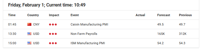 February 1, 2019 Economic Events