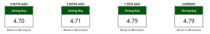 staafdiagram bullish beoordelingen