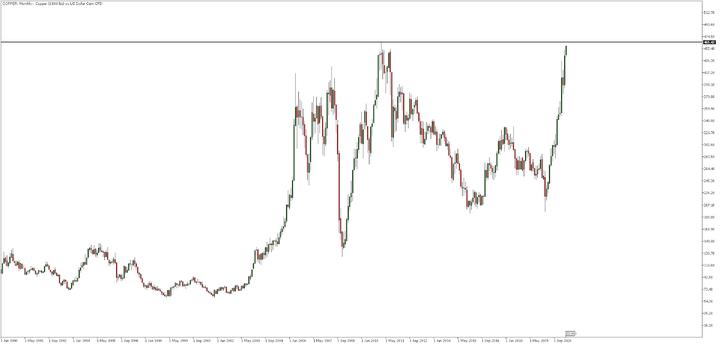 Месечна графика на цената медта