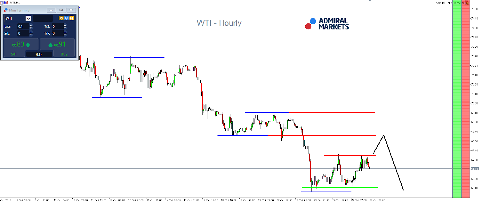 WTI OIL CFD Hourly Chart