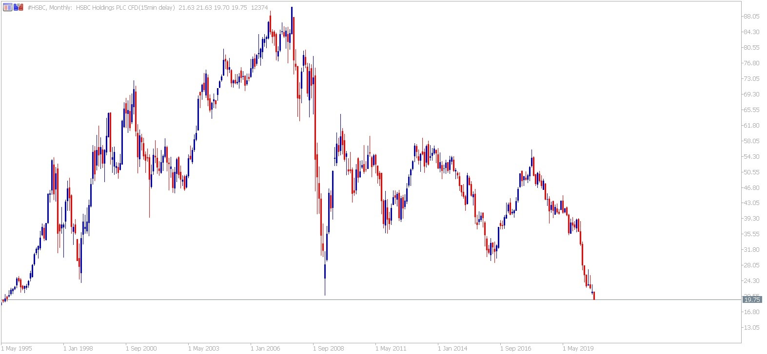 HSBC CFD monthly chart