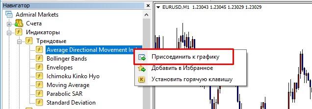 Как установить индикаторы MetaTrader 4