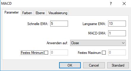 MACD Indikator