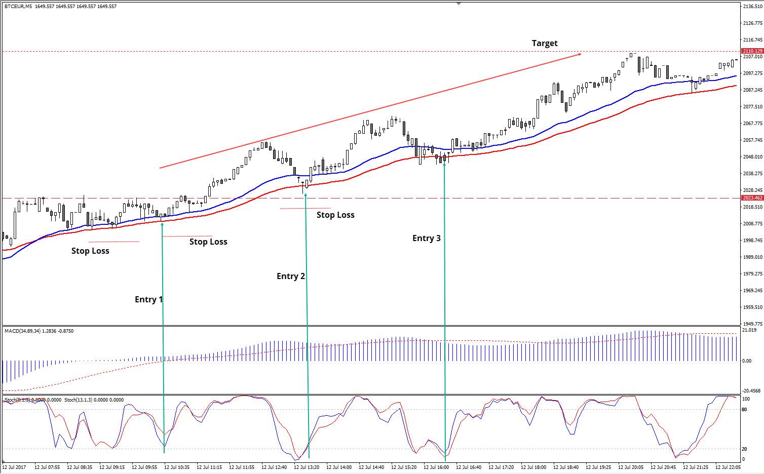 Bitcoin zarabianie - Wykres - BTC/EUR M5