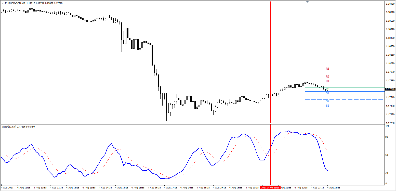 Long entry is made as soon as the Stochastic blue line crosses 50