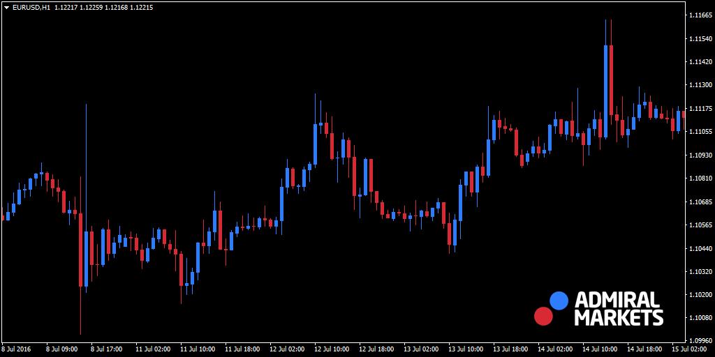 Tendencia de swing en EURUSD en H1