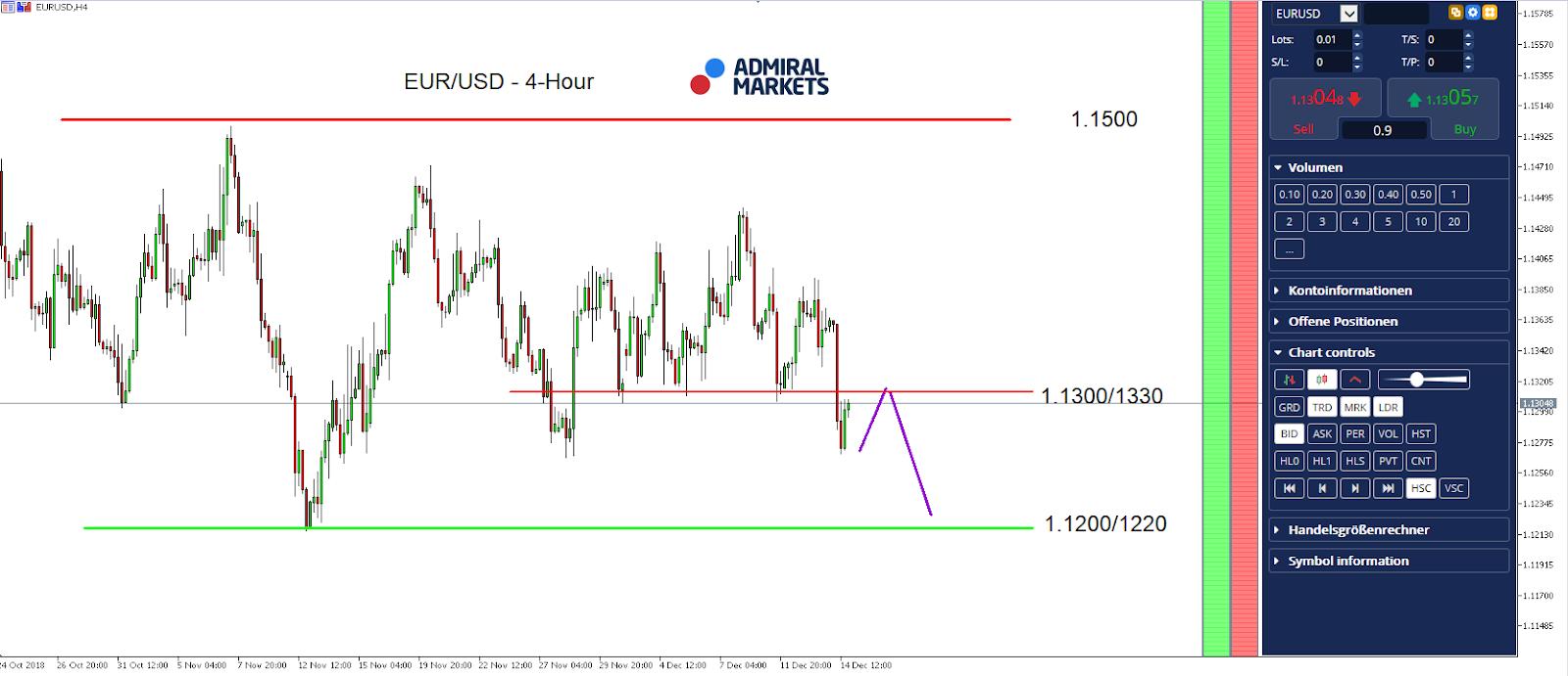 EUR/USD 4 Hour