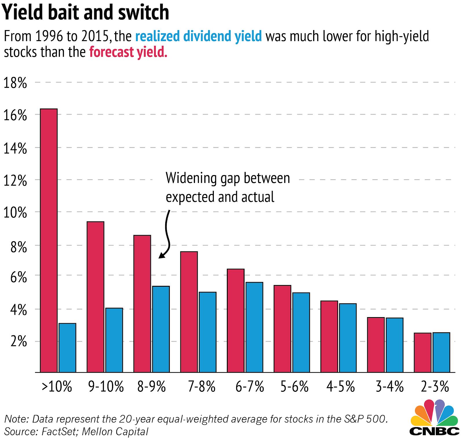 CNBC - Yield Bait & Switch - 20 Year Equal - Weighted Average for Stocks in the S&P 500 cfd aandelen cfd stocks aandelenhandel hefboom aandelen beste dividend aandelen 2019 dividend aandelen beste dividend aandelen hoog dividend aandelen aandelen met hoog dividend