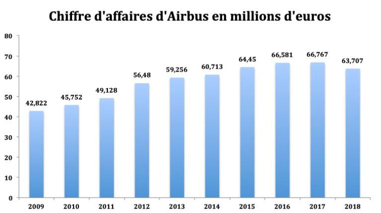 Analyse du Chiffre d'Affaires d'Airbus