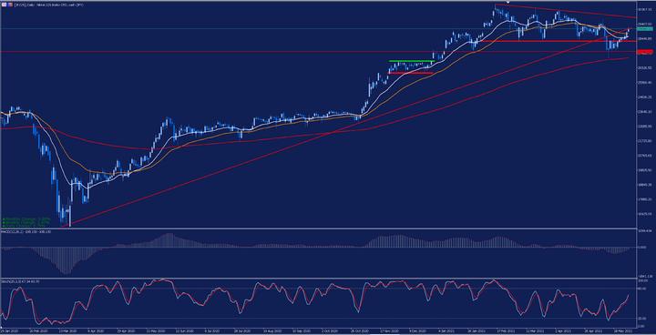 Дневна графика на Nikkei 225