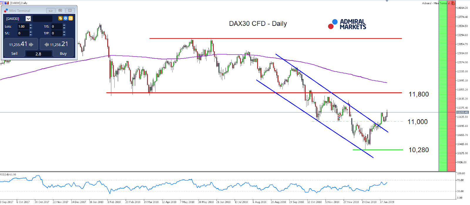 DAX30 movement between September 29, 2017 and January 25, 2019