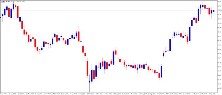 Lyft Stock - graph1