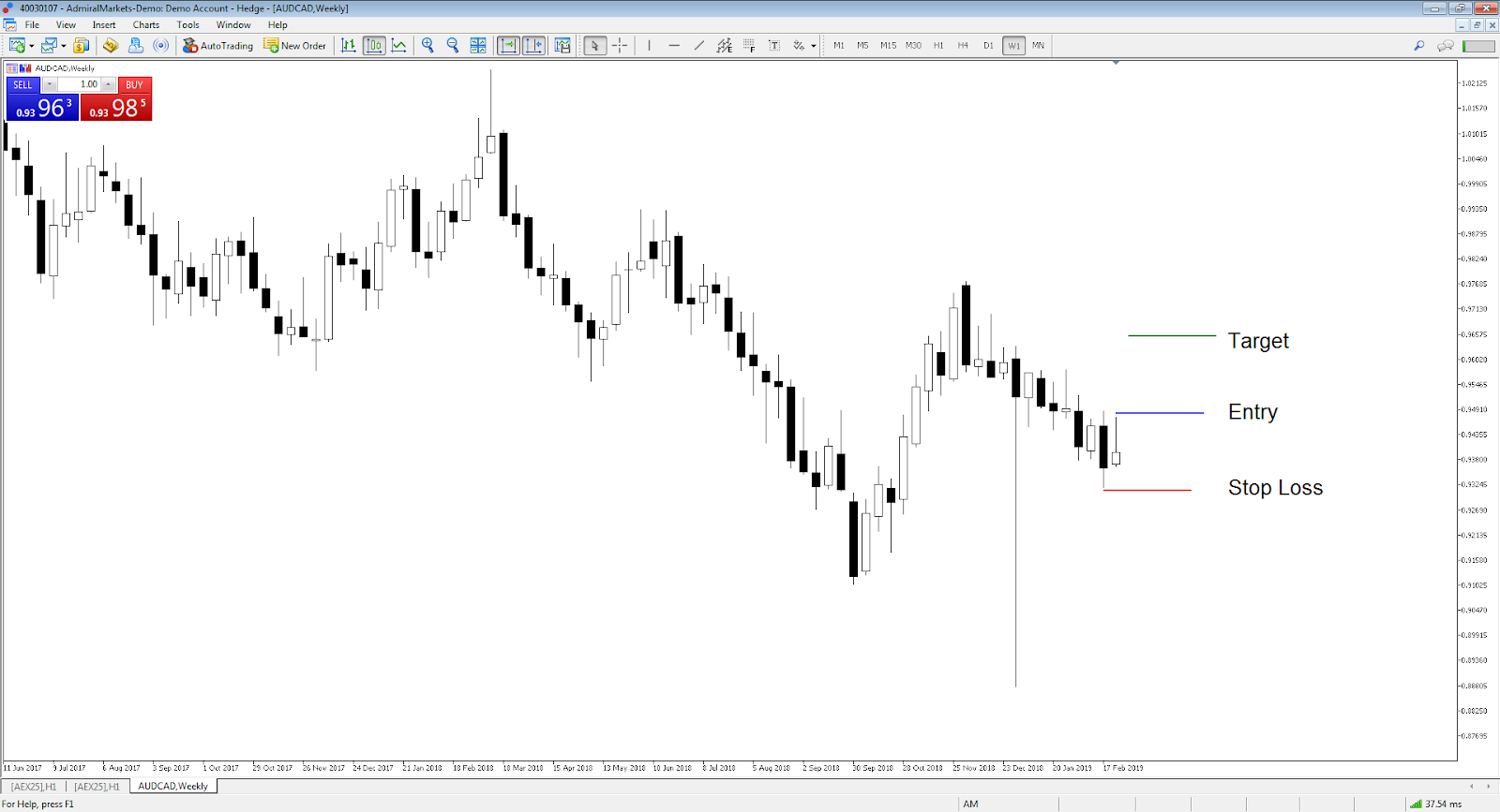 AUD/CAD weekly chart